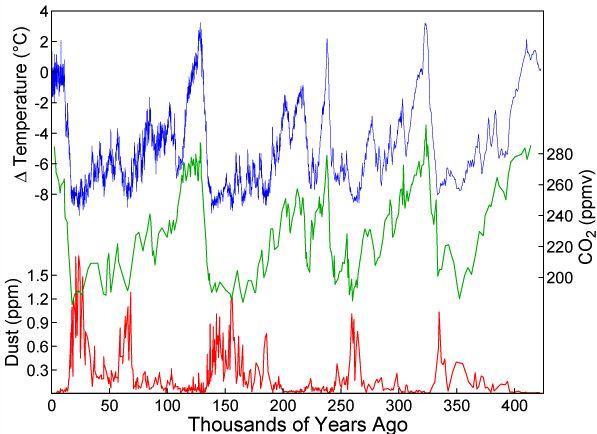 CO2-temperature.JPG