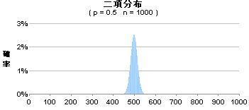 binominal distribution.JPG